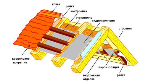 Комплексная изоляция крыши